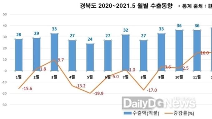 경북도, 5월 수출증가율 코로나 이후 최대!